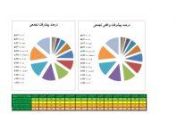 برنامه زمانبندی و کنترل پروژه تکمیل ساختمان اداری ۶ طبقه (۵ طبقه+همکف)