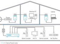 مقاله ارتباط با خط برق plc – پاورلاین