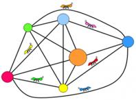 پروژه الگوریتم مورچه (ACO)