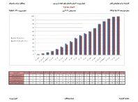 زمانبندی و کنترل پروژه ساختمان اسکلت بتنی ۵ طبقه – ۱۷ ماهه (۴طبقه+زیرزمین)