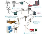 پاورپوینت انواع دکل های توزیع برق (دکل های انتقال برق)